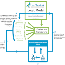 Logo for the InspireNet evaluation at the UBC eHealth Strategy Office